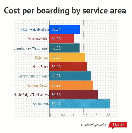 Cost per boarding by service area - From TransLink's Annual System Performance report, available on their website