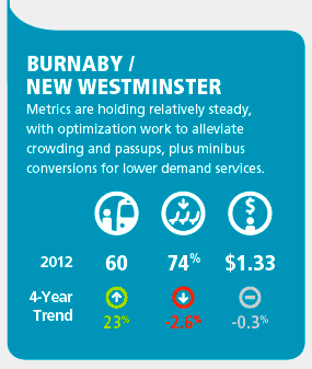 Burnaby and New West's fare in the most recent TransLink bus performance review. Values from left to right: revenue boardings per hour, capacity utiization, cost per boarding