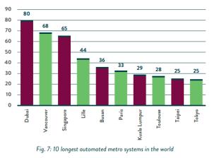 Longest metro systems