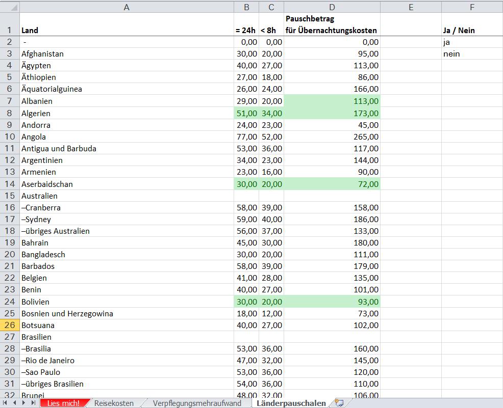 vorlage reisekostenabrechnung lnderpauschalen - Muster Reisekostenabrechnung