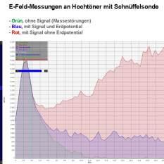 E-Feld-Veränderung durch Erdpotential mit deutlichen Klangänderungen. Das Signal wird nicht verändert.