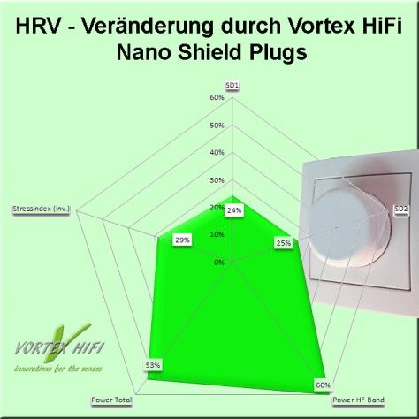 Die Grafik zeigt die Veränderung der HRV – Parameter (Herzratenvariabilitäts –Parameter) durch das Verschließen offener Steckplätze einer Netzsteckerleiste mit Vortex HiFi Nano Shield Power Plugs. Durch die Doppelwirkung von Entstörung und Entstressung konnten alle HRV – Parameter deutlich verbessert werden.