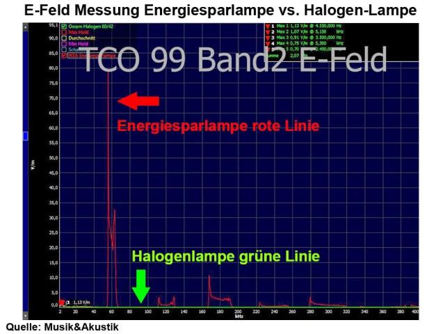 TCO99 Band2 E-Feld Messung Lampenvergleich-Text