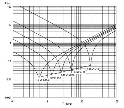 impedanzverlaeufe-kondensatoren