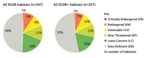 Εικόνα 3. Αποτελέσματα αξιολόγησης απειλών των θαλάσσιων τύπων οικοτόπων ανά κατηγορία απειλής. Η αριστερή πίτα αφορά τις 28 χώρες της Ευρωπαϊκής Ένωσης (EU 28) και η δεξιά πίτα μια διευρυμένη περιοχή που περιλαμβάνει επιπλέον την Ισλανδία, τη Νορβηγία, την Ελβετία και τις εκτός Ε.Ε. Βαλκανικές χώρες (EU 28+). Πηγή: European Red List of Habitats. Part 1. Marine habitats. ISBN 978-92-79-61586-3, Doi: 10.2779/032638.