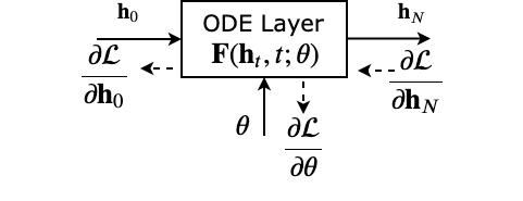 Ayan Das · Neural Ordinary Differential Equation (Neural ODE)