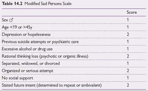 Wyatt et al. (2020) Oxford Handbook of Emergency Medicine, fifth edition, Oxford University Press