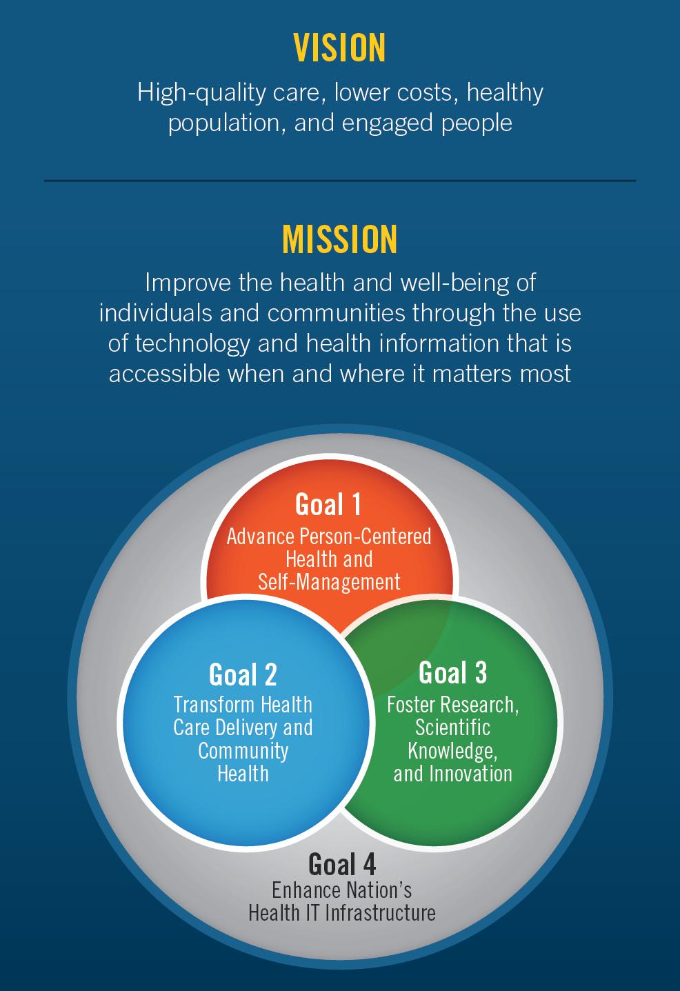 Federal Health IT Strategic Plan 2015 2020