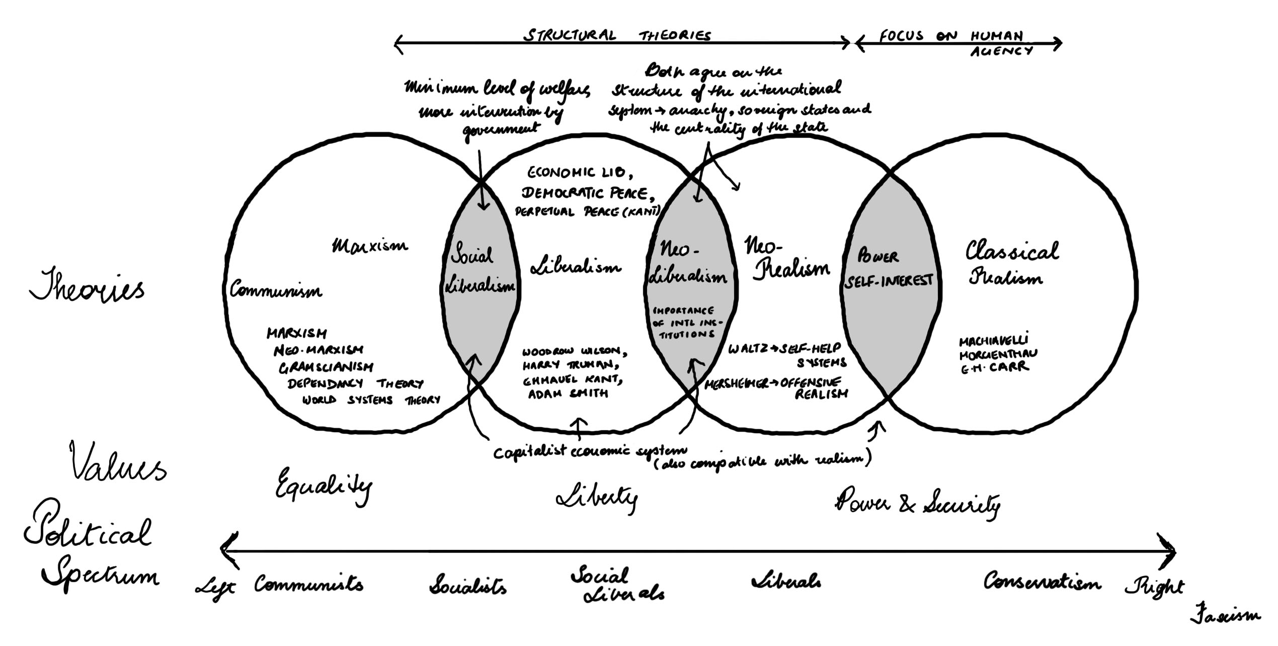 socialism and capitalism venn diagram vauxhall vectra c abs wiring the political spectrum pakistani penguintellectual