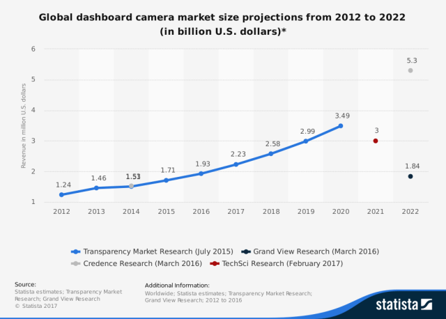 Size of the global dashboard camera market