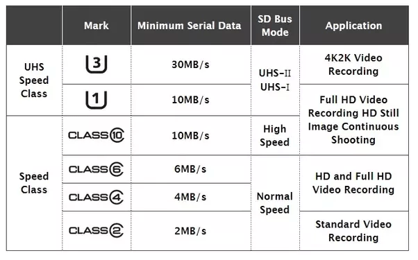 Micro-SD-card-speeds