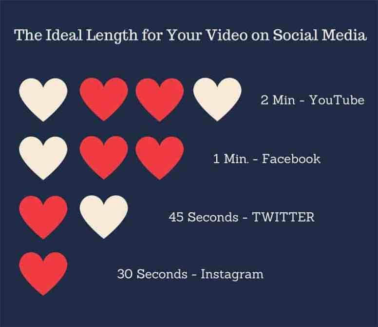 Ideal Length for Video