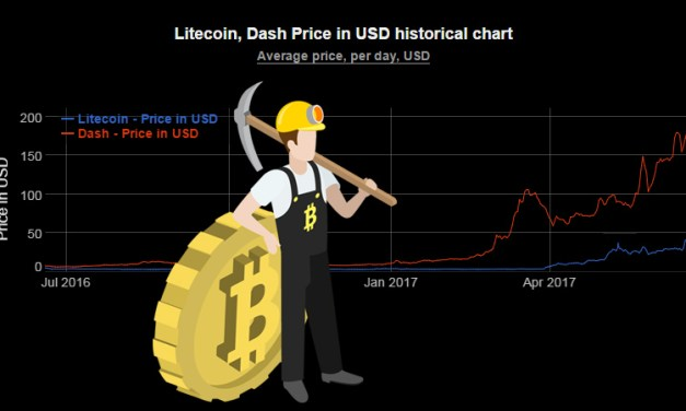 Bitcoin Miners Begin Signalling for Segwit2x, Dash and Litecoin Spike