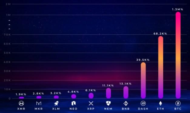 С момента появления на биржах Dash входит в топ-3 криптовалют с наилучшими показателями