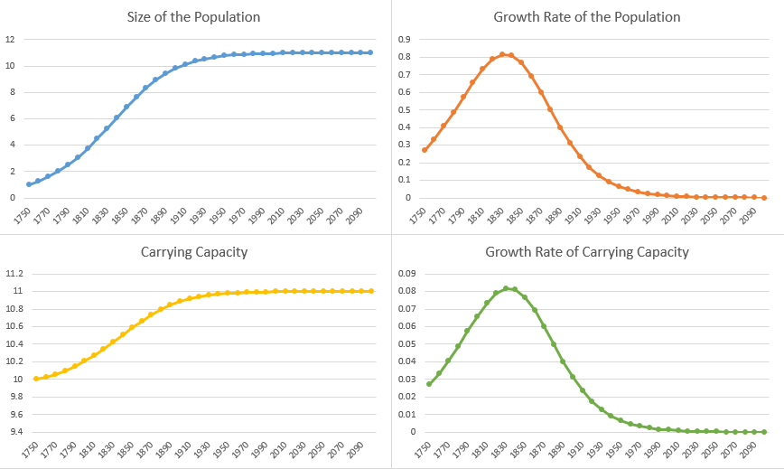 Modeling Population Growth in Excel