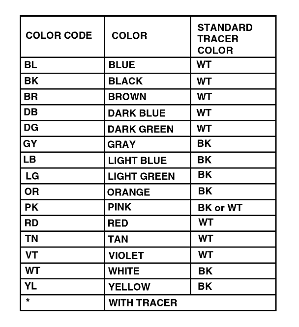 car alarm wire color code efcaviation com car wiring colour codes abbreviations at Automotive Wiring Diagram Color Codes