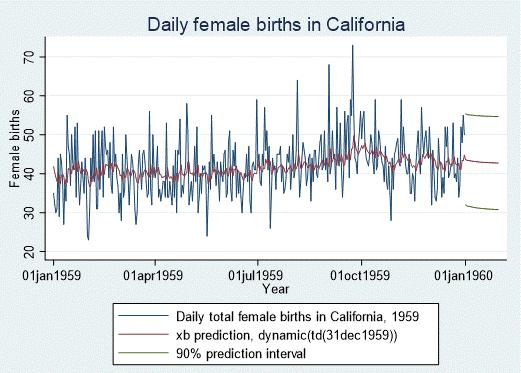 Cali_daily_birth_Slide9