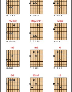Chordchart also basic jazz chord shapes for  string guitar dat stringguy rh wordpress