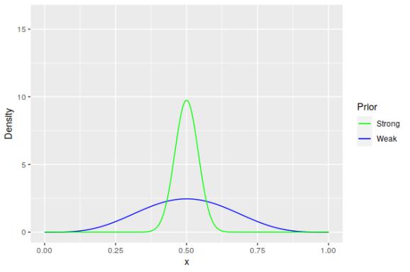 Prior distributions.
