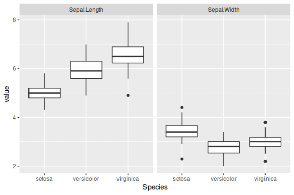 Boxplots for two variables in the iris data.