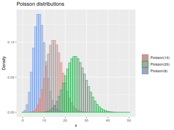 Example poisson distributions.
