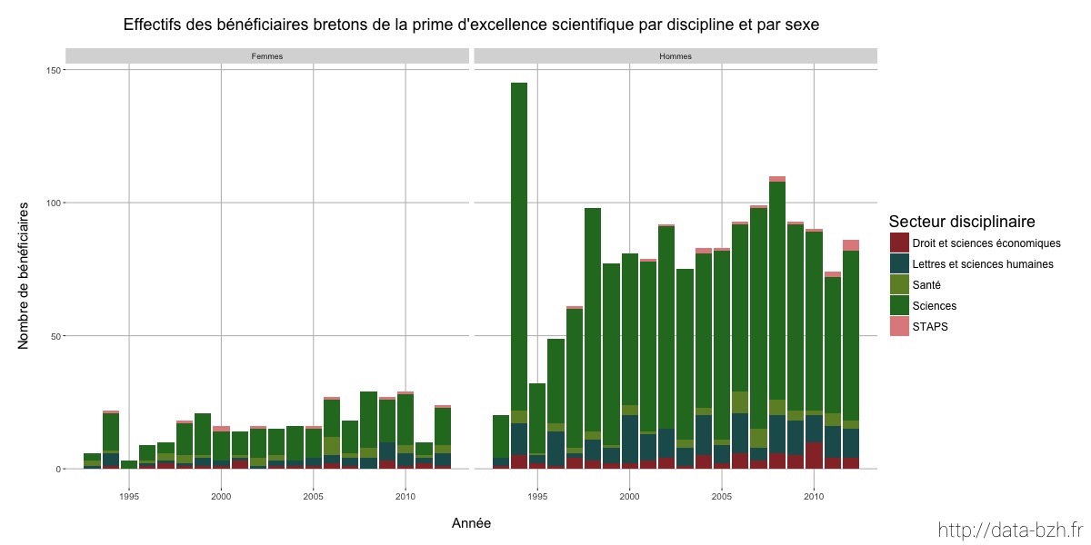 Effectifs des bénéficiaires bretons de la prime d'excellence scientifique par discipline et par sexe