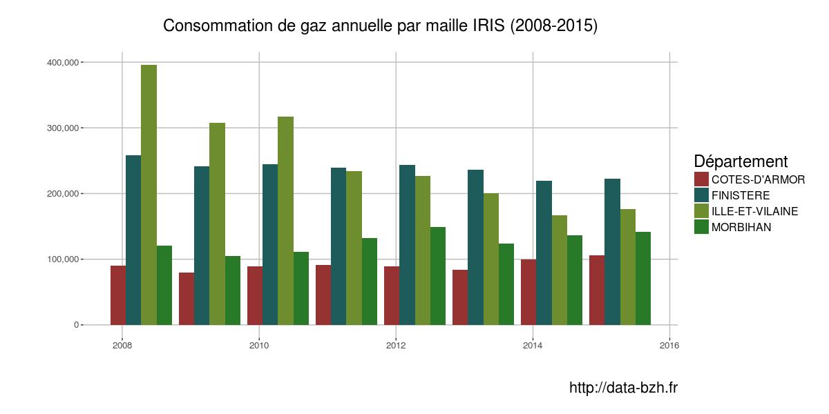 consommation de gaz en bretagne