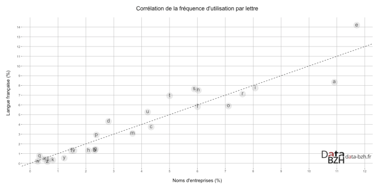 Corrélation de la fréquence d'utilisation par lettre