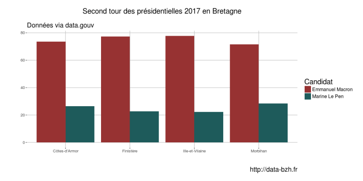 second tour candidat département