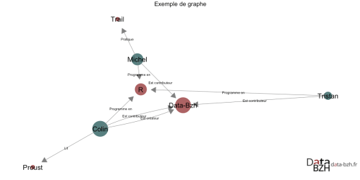 Exemple de graphe