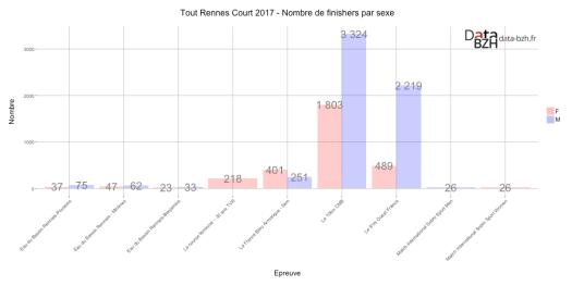 Tout Rennes Court 2017 - Nombre de finishers par sexe