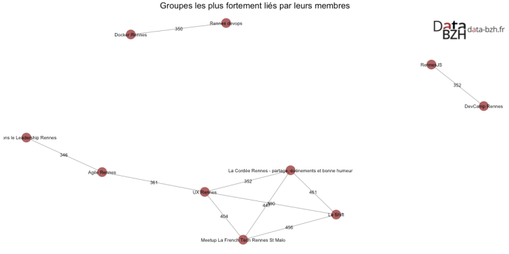 Groupes les plus fortement liés par leurs membres