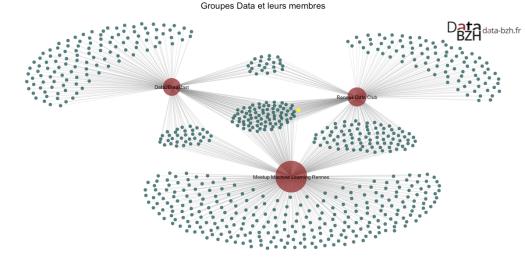 Groupes Data et leurs membres