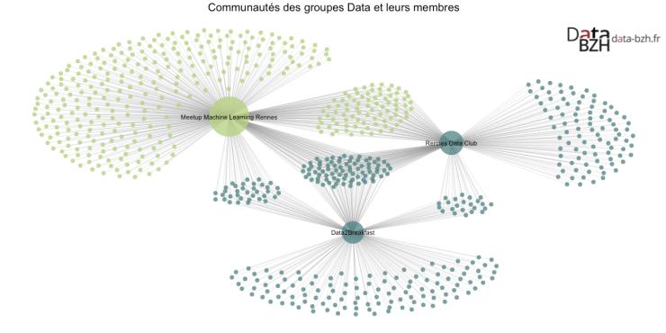 Communautés des groupes Data et leurs membres