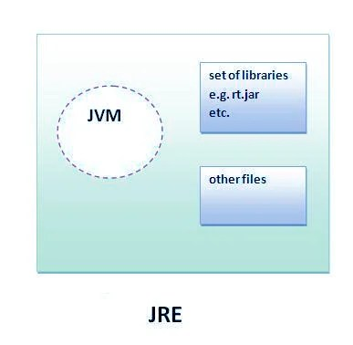 working of jvm with diagram 1995 jeep wrangler parts difference between jdk vs. jre - dzone java