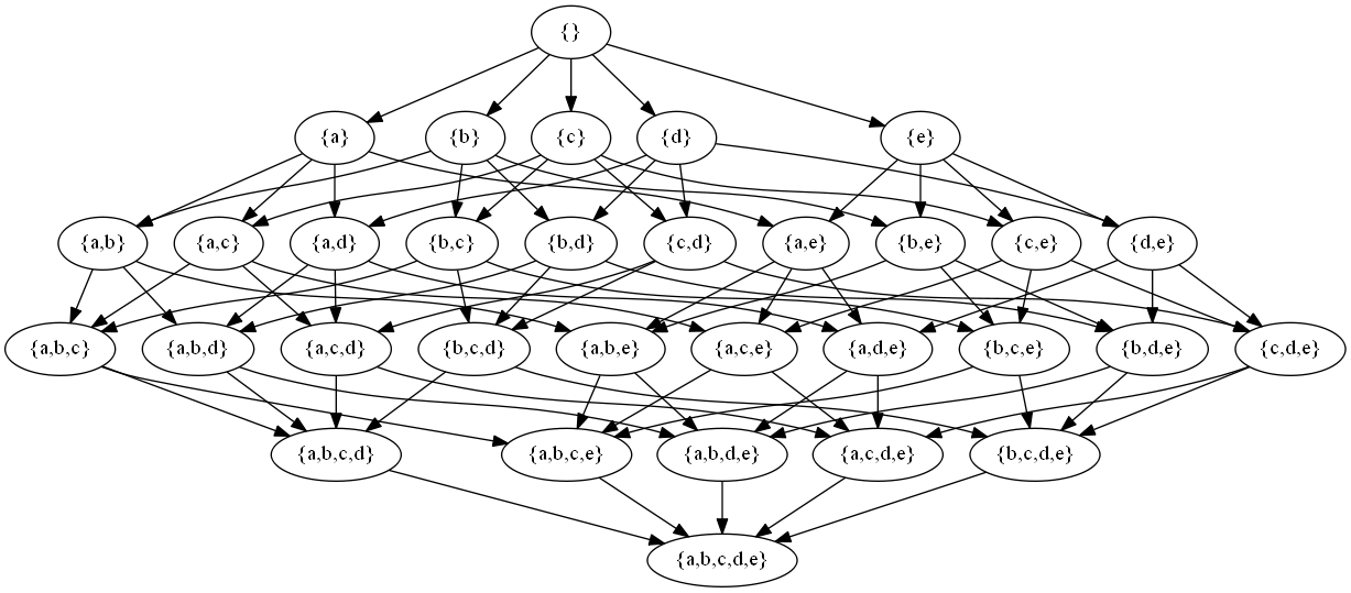 Drawing the Powerset of a Set using Java and GraphViz