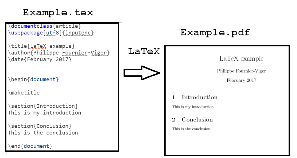 Using LaTeX For Writing Research Papers The Data Mining BlogThe
