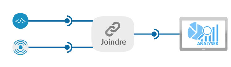 Joindre