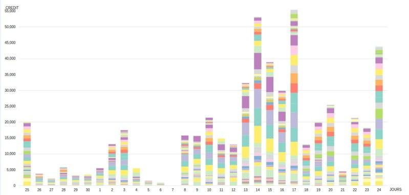 Grappe - graphique de consommation
