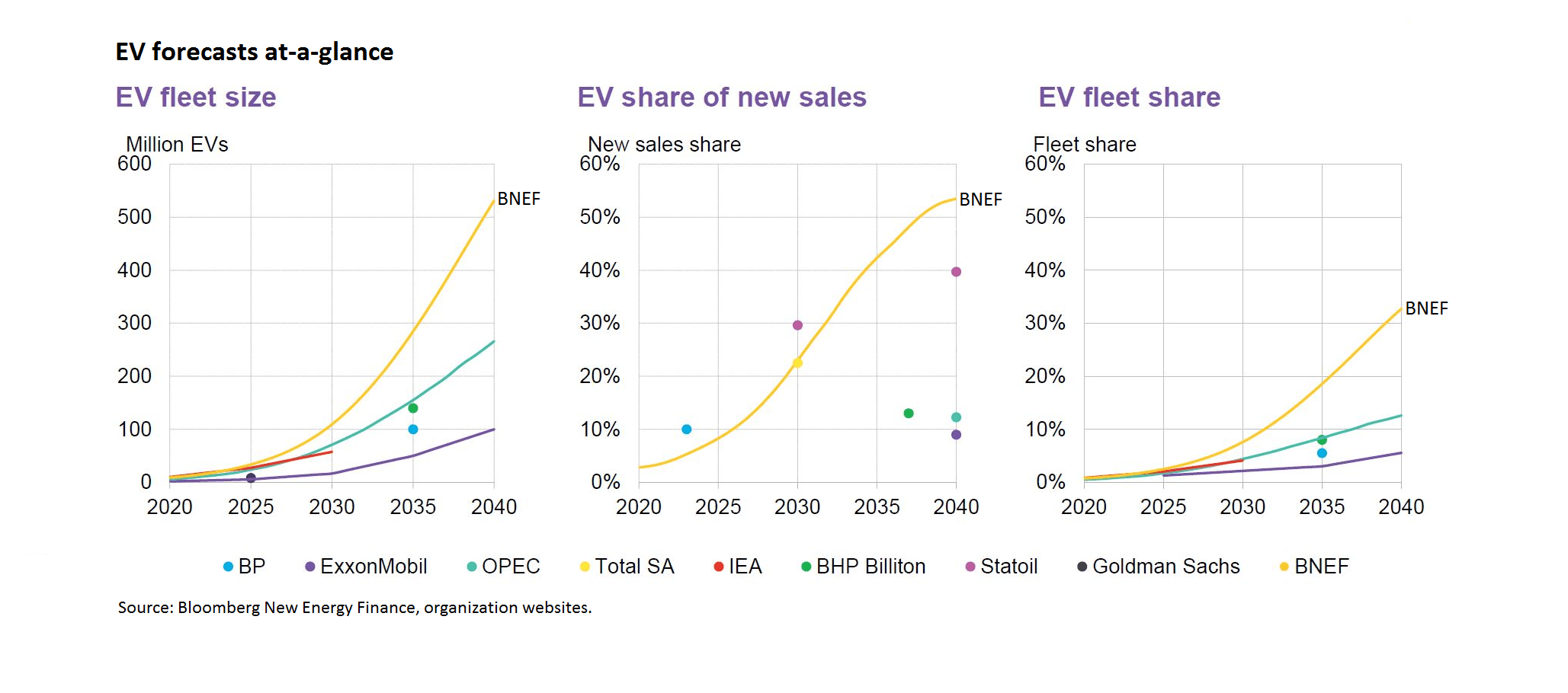 Bnef has published  useful comparison of different international level ev outlooks including its own and those from oil firms energy agencies banks also analysis switch to electric vehicles would add just uk power rh carbonbrief