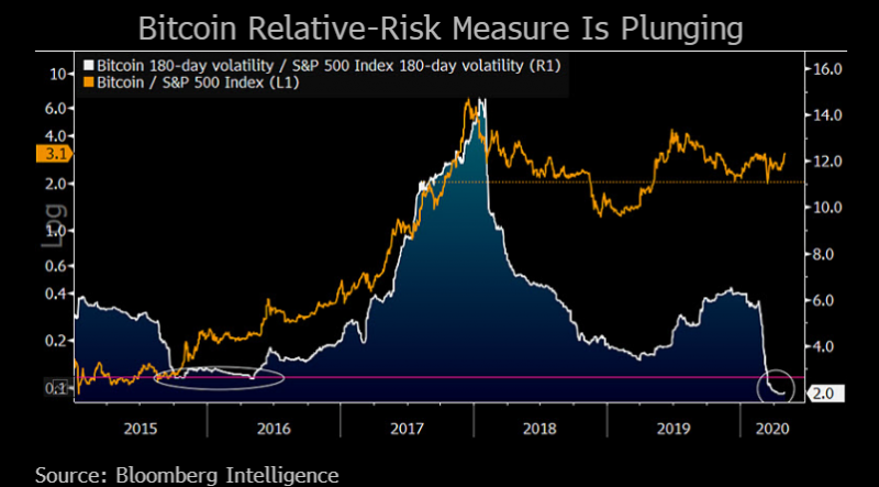 Chart showing Bitcoin relative-risk measure plunging