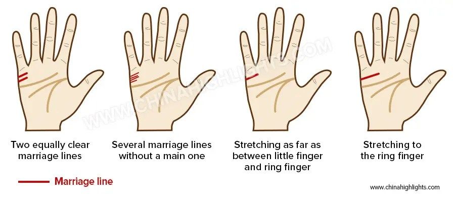 Marriage Line in the Palm Reading