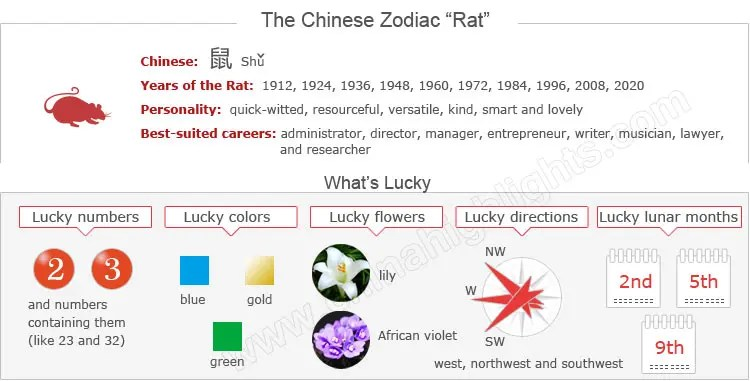 Information for the Chinese Zodiac Rat