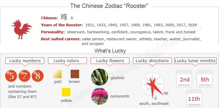 Information for the Chinese Zodiac Rooster