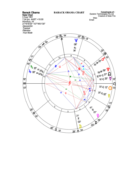 Top 5 Natal Charts free to download in PDF format