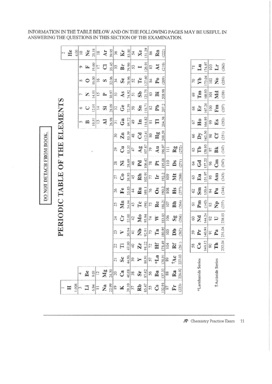 Top Periodic Table Cheat Sheets free to download in PDF format