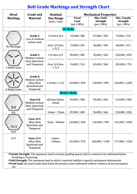 Stainless Steel Bolt Grades Chart : stainless, steel, grades, chart, Grade, Chart, Gallery