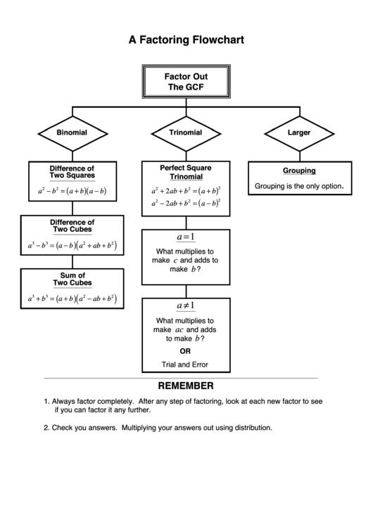A Factoring Flowchart printable pdf download