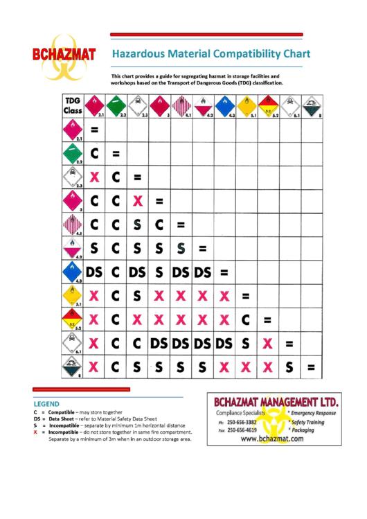 Hazardous Material Compatibility Chart  Bchazmat printable pdf download