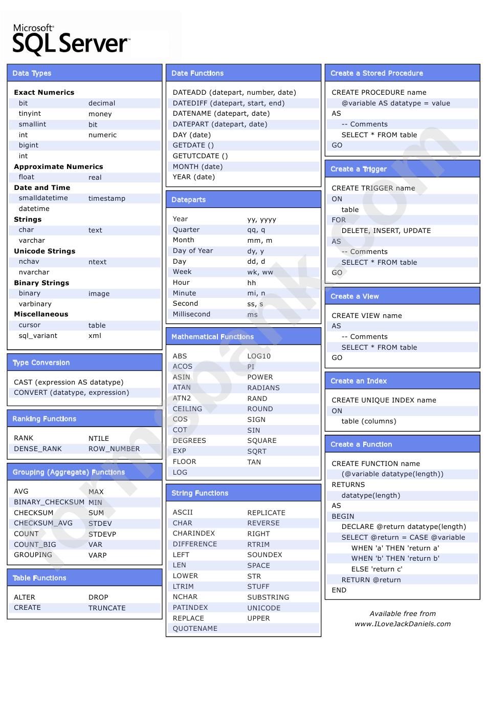Sql Server Cheat Sheet printable pdf download